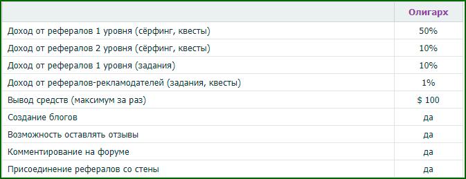 oligarh_na_seosprint